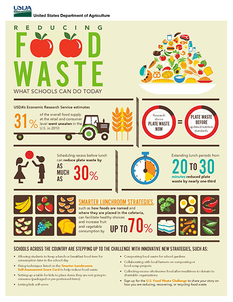 Reducing Food Waste Poster Brochure