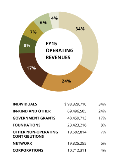 2015 Operating Revenue