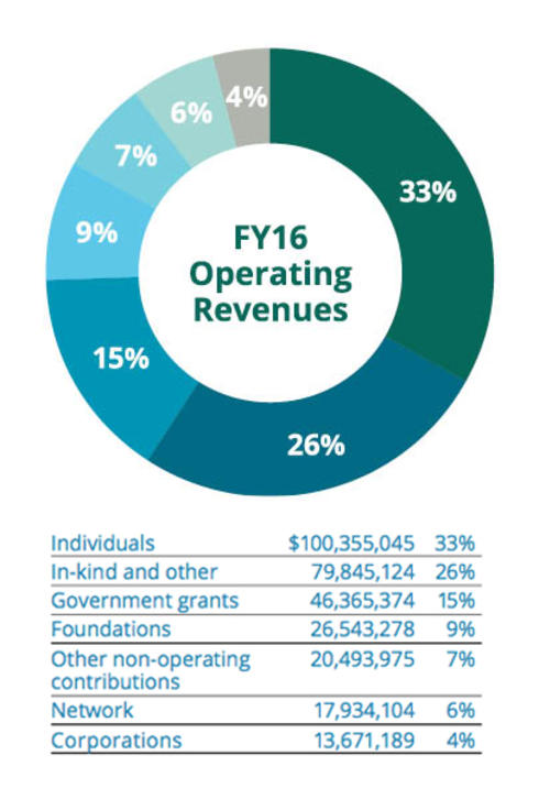 2016 Operating Revenue