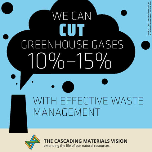 A graphic, saying we can cut greenhouse gases 10-15% with effective waste management