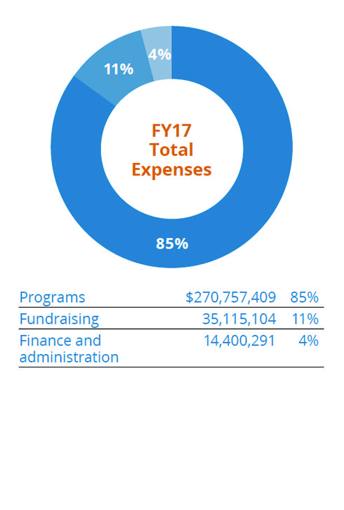 2016 Total Expenses