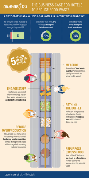 Infographic Hotels FLW Business Case