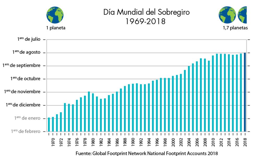 grafica-dia-mundial-del-sobregiro-registro-historico