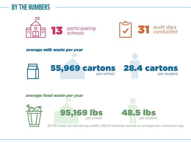 Food Waste Warrior results graphic for Atlanta, GA