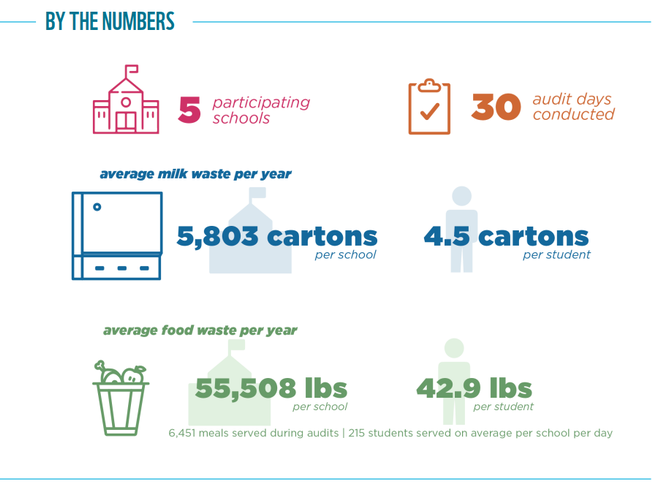 Food Waste Warrior results graphic for Boulder, CO