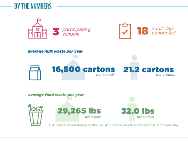 Food Waste Warrior results graphic for Cincinnati, OH