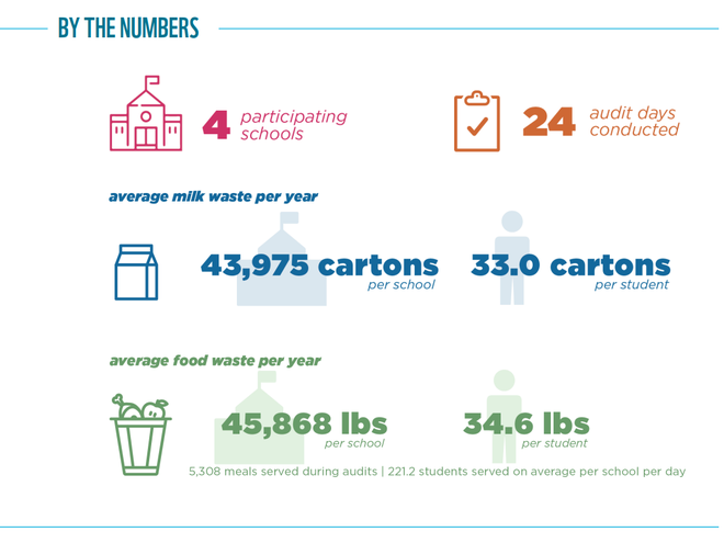 Food Waste Warrior results graphic for Columbus, OH