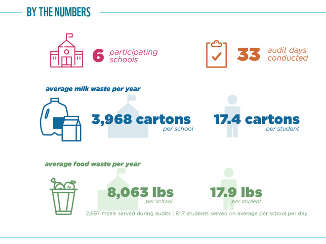 Food Waste Warrior results graphic for Indianapolis, IN