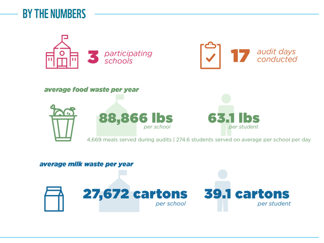 Food Waste Warrior results graphic for Nashville, TN