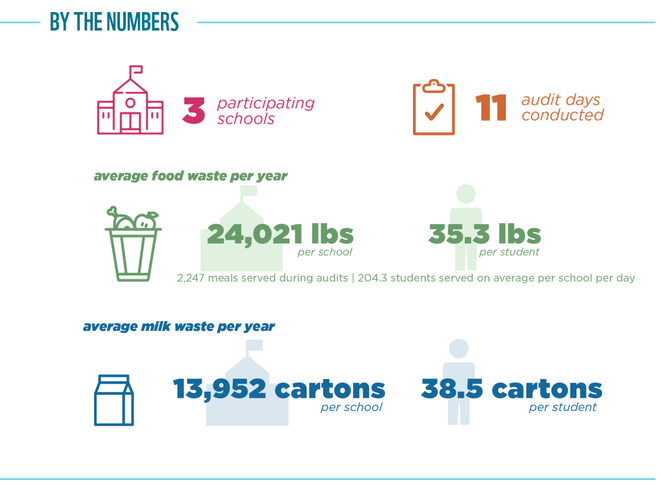 Food Waste Warrior results graphic for Phoenix, AZ