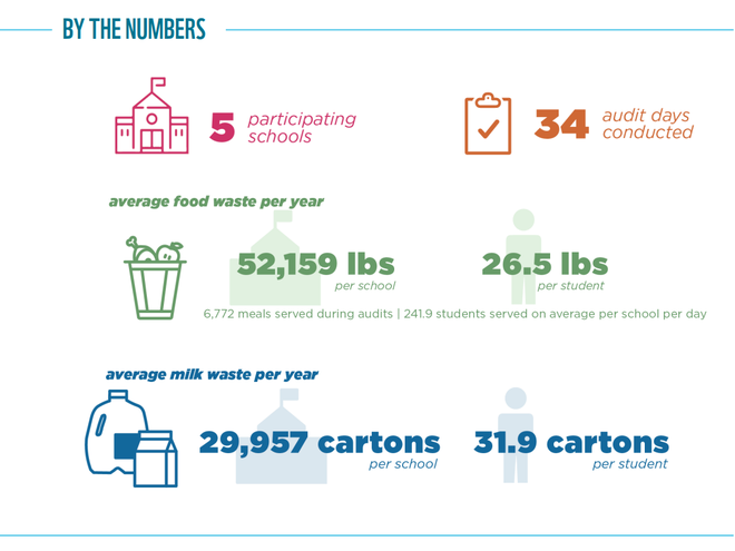 Food Waste Warrior results graphic for Portland, OR