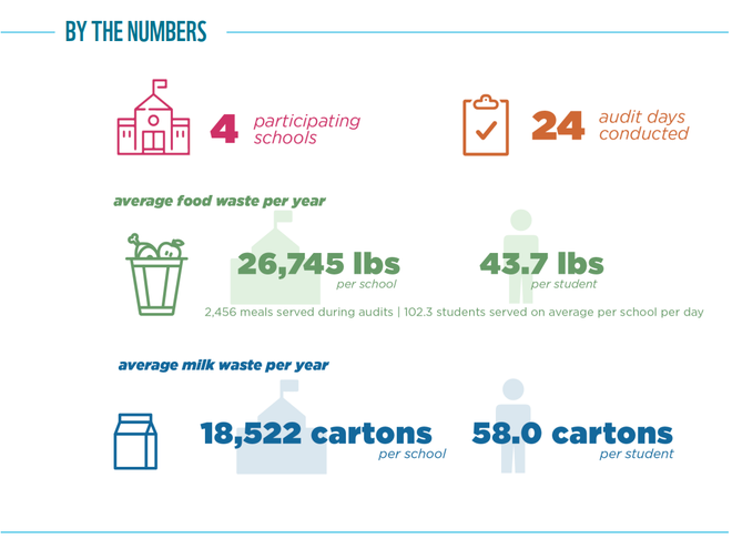Food Waste Warrior results graphic for Seattle, WA