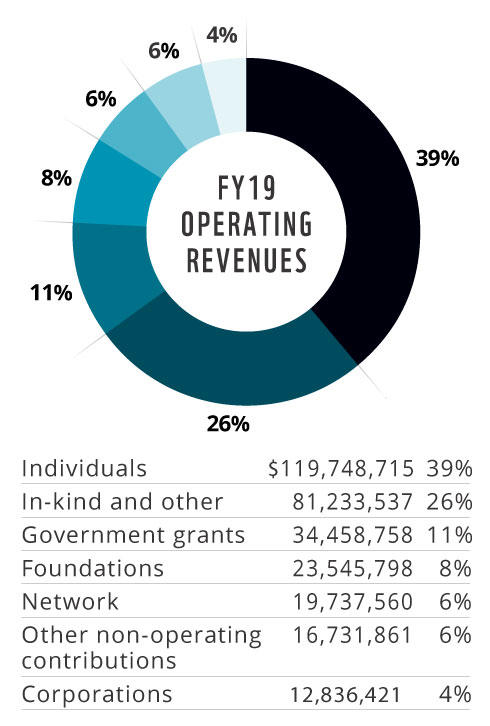 2018 Operating Revenues pie chart