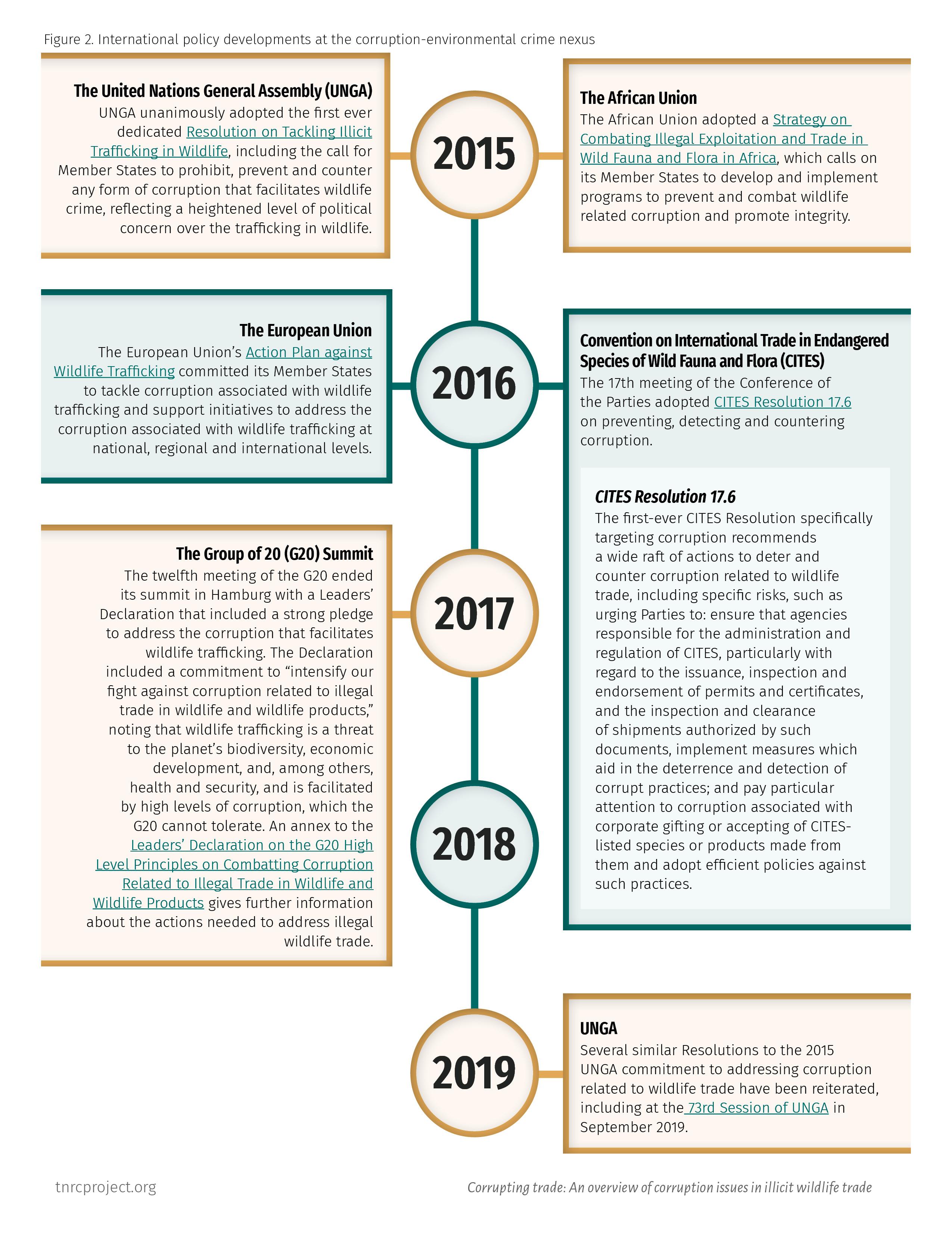 Figure 2. International policy developments at the corruption-environmental crime nexus