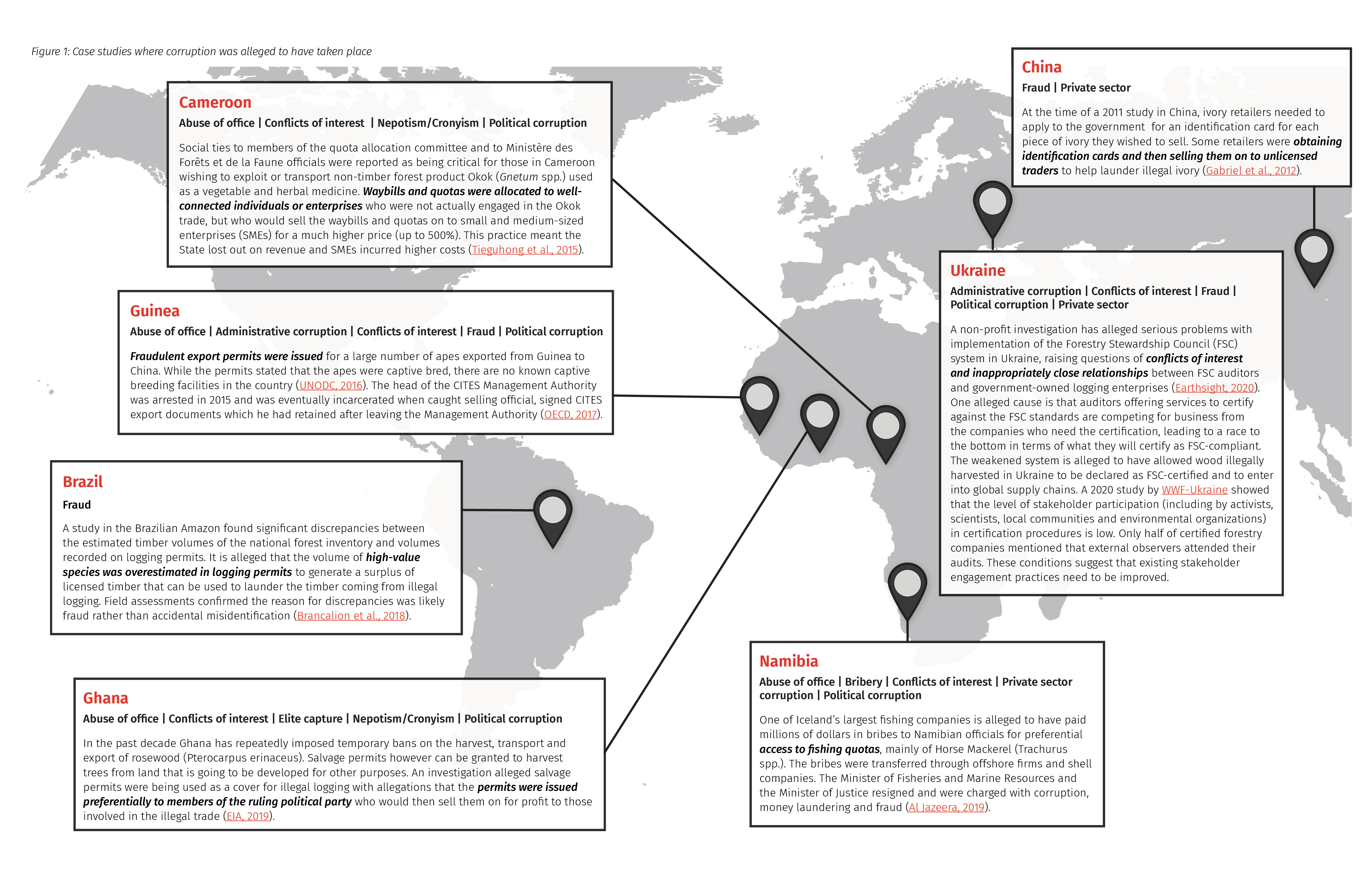 Figure 1: Case studies where corruption was alleged to have taken place