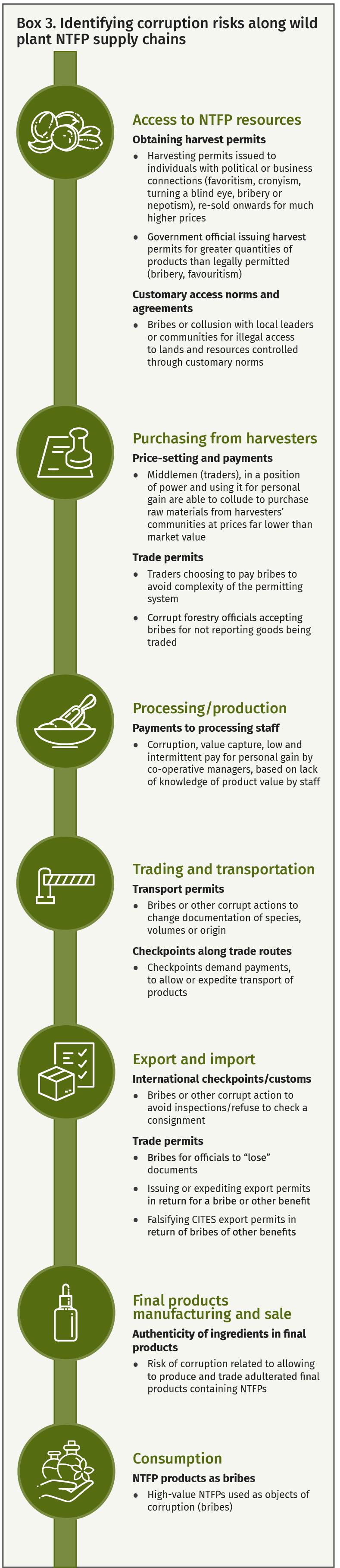 Box 3. Identifying corruption risks along wild plant NTFP supply chains