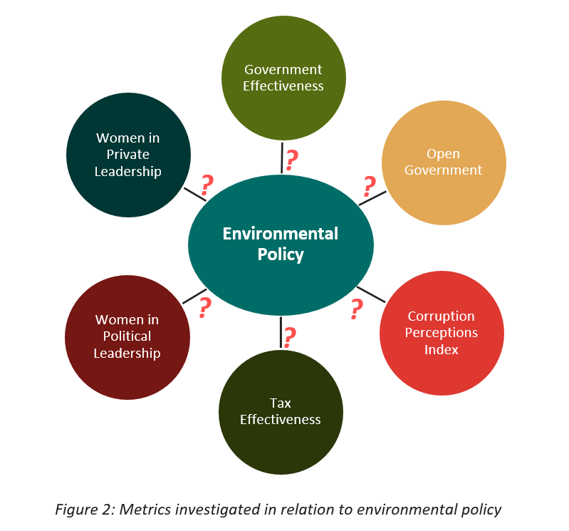 Figure 2: Metrics investigated in relation to environmental policy