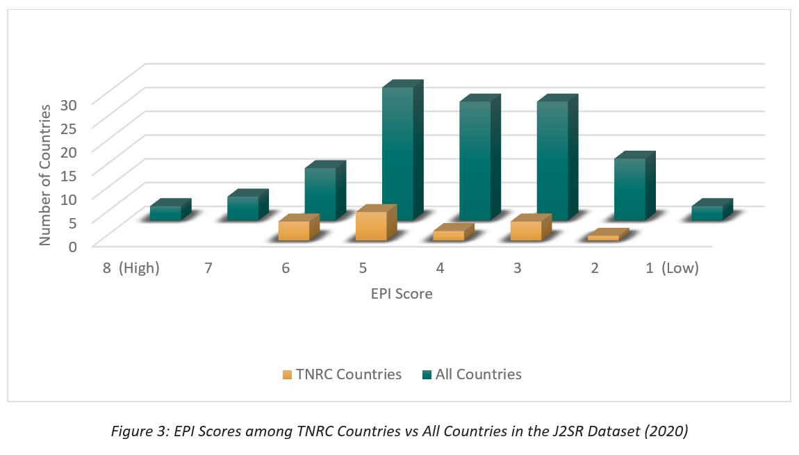 Figure 3: EPI Scores among TNRC Countries vs All Countries in the J2SR Dataset (2020)