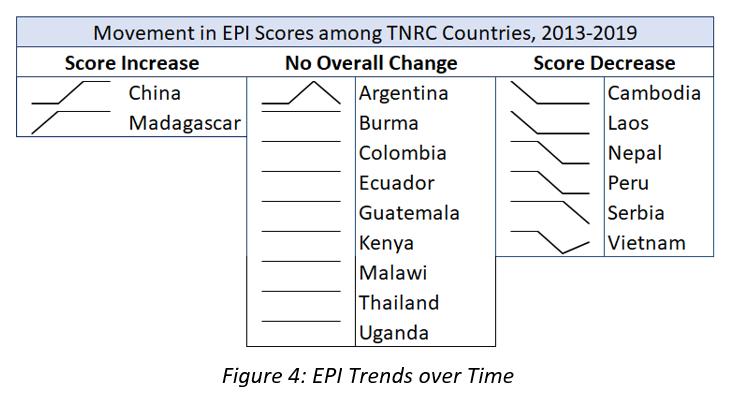 Figure 4: EPI Trends over Time