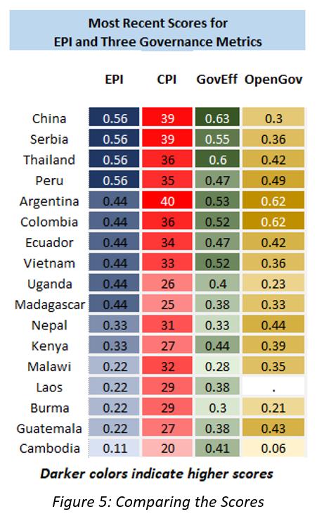 Figure 5: Comparing the Scores