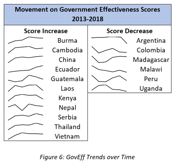 Figure 6: GovEff Trends over Time