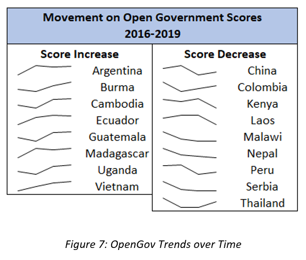Figure 7: OpenGov Trends over Time
