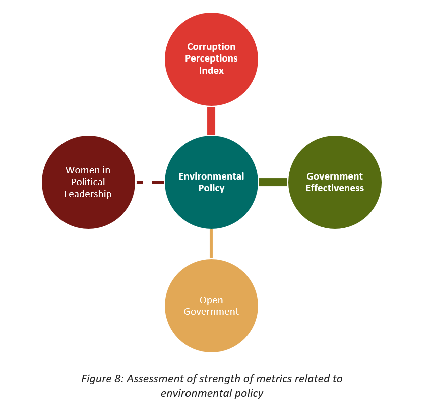 Figure 8: Assessment of strength of metrics related to environmental policy