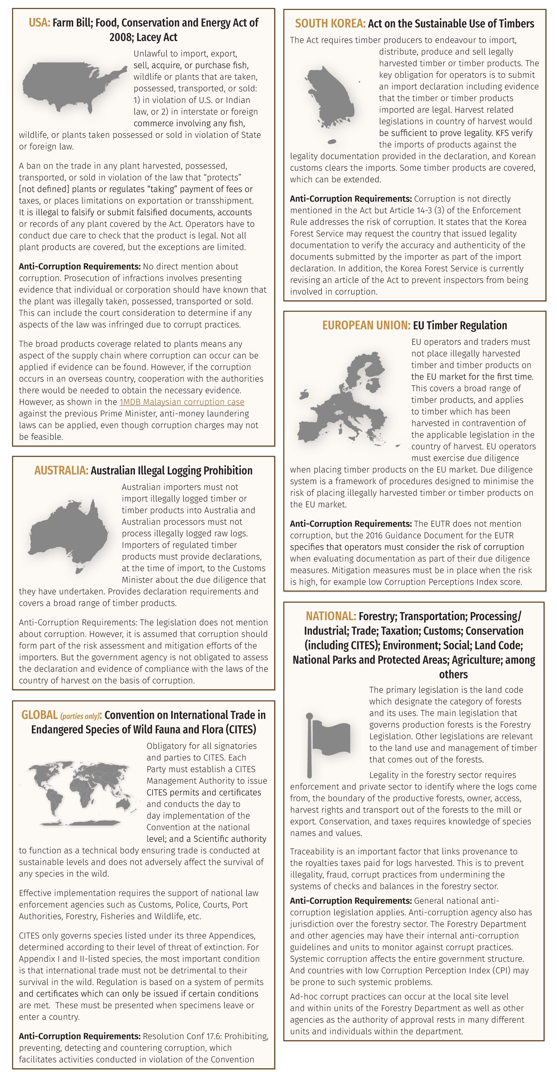 Figure 1: International measures against illegal logging