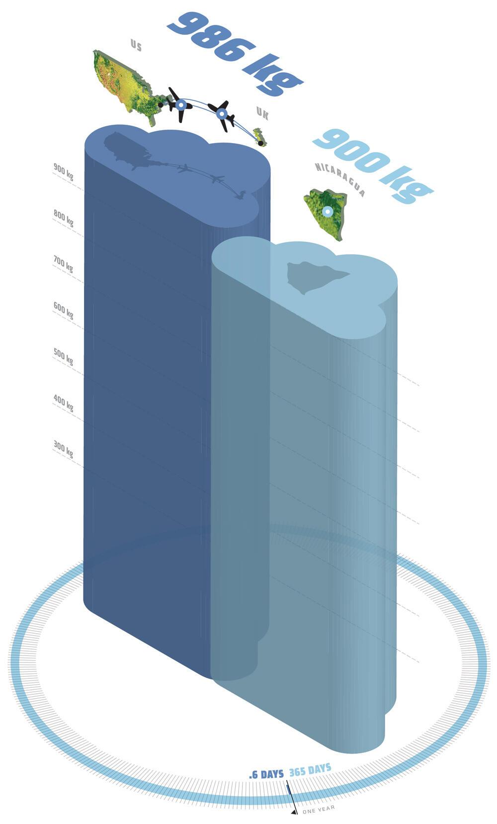 Bar chart depicting carbon emissions