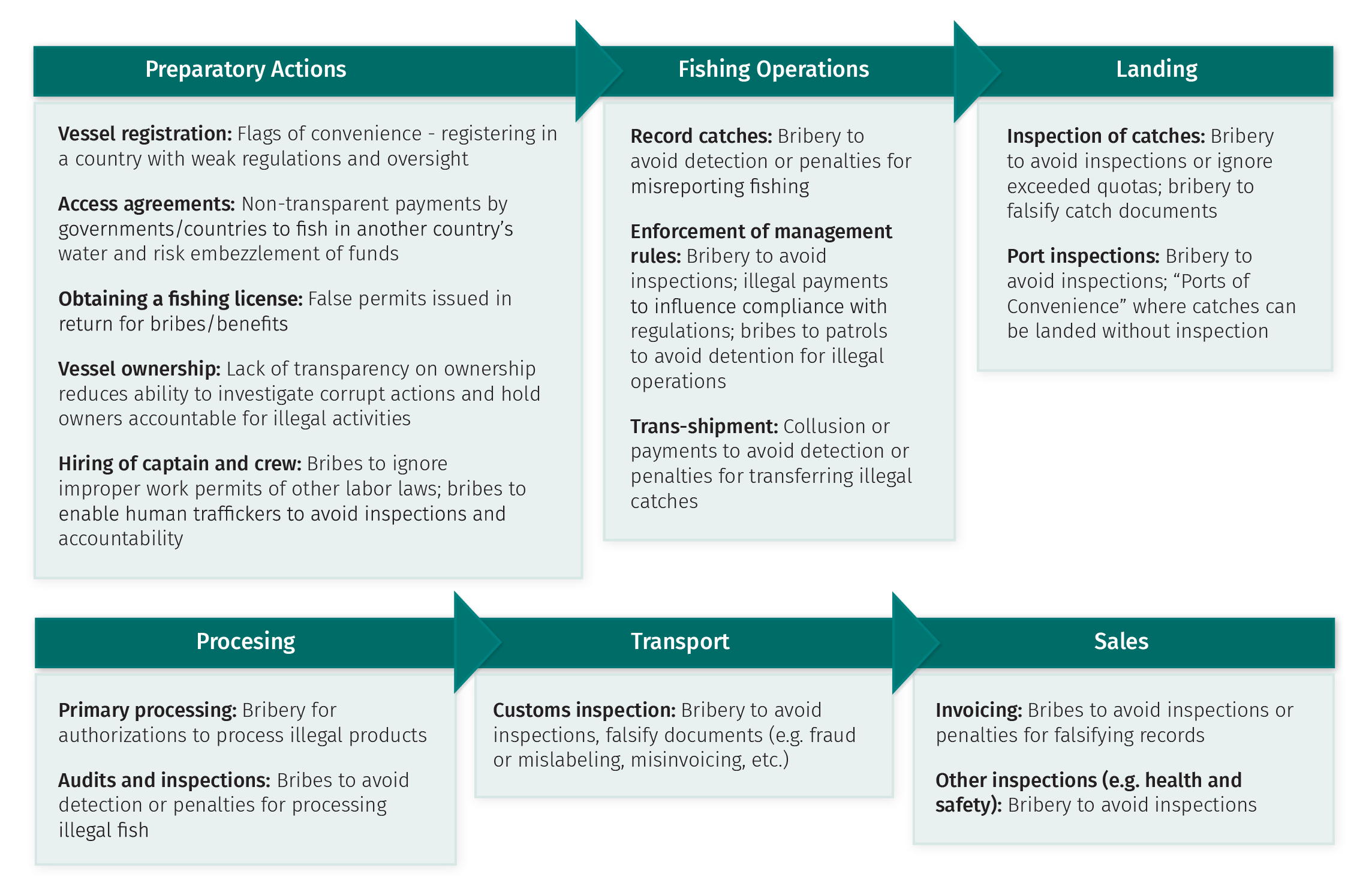 Figure 1. Corruption Risks along the Seafood Supply Chain