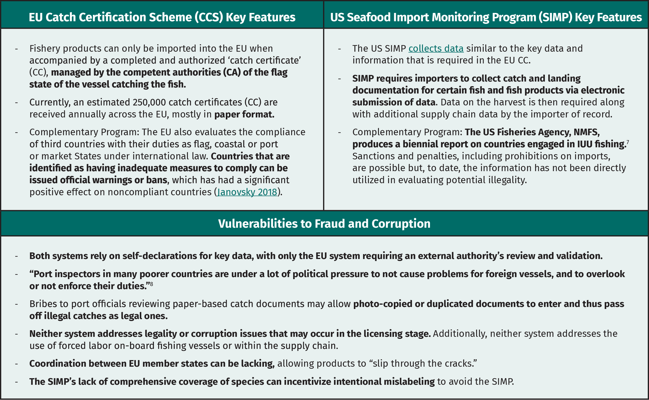 Table 1. Strengths and Weaknesses of EU and US Transparency Requirements for Imported Seafood