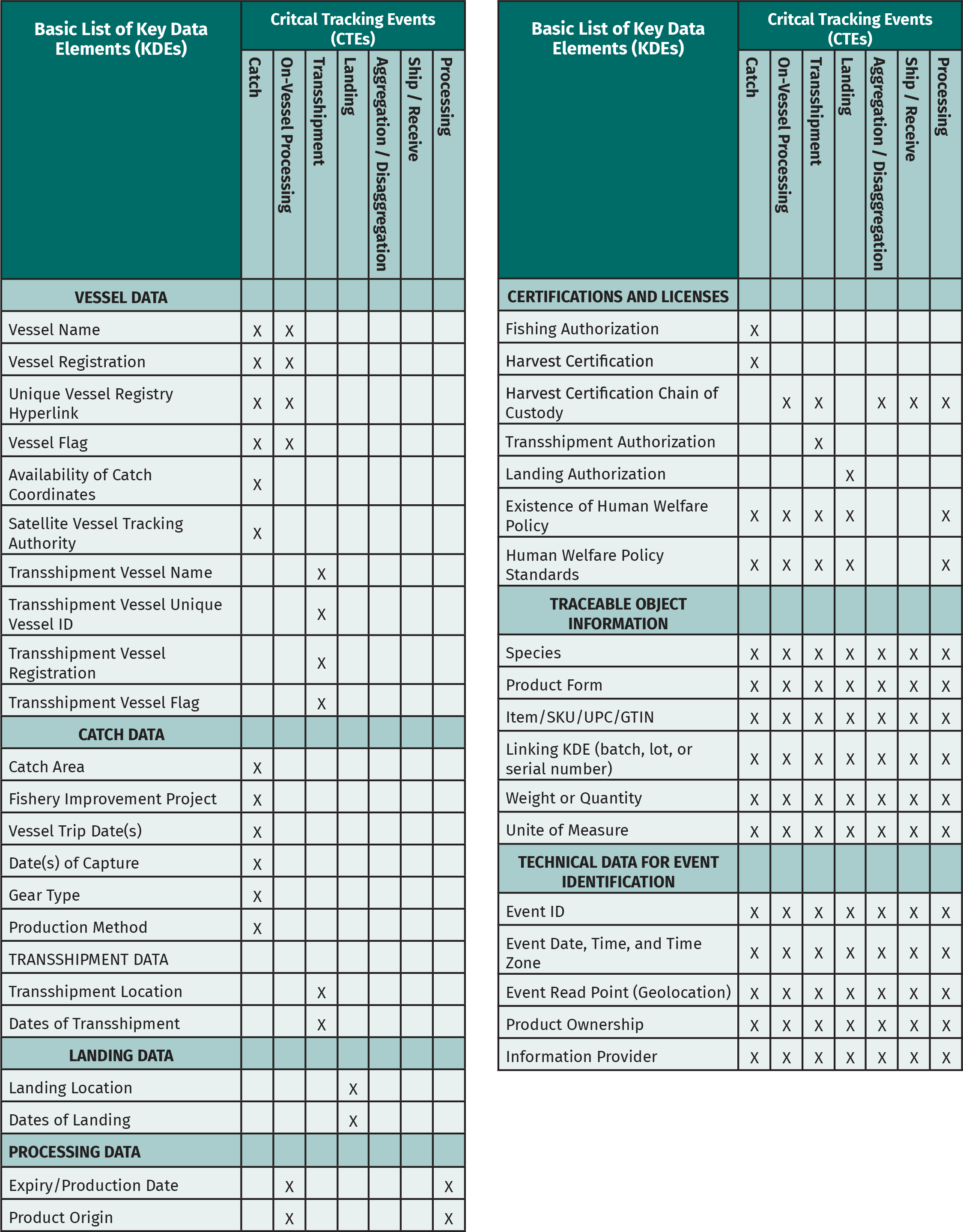 Table 2. GDST Key Data Elements