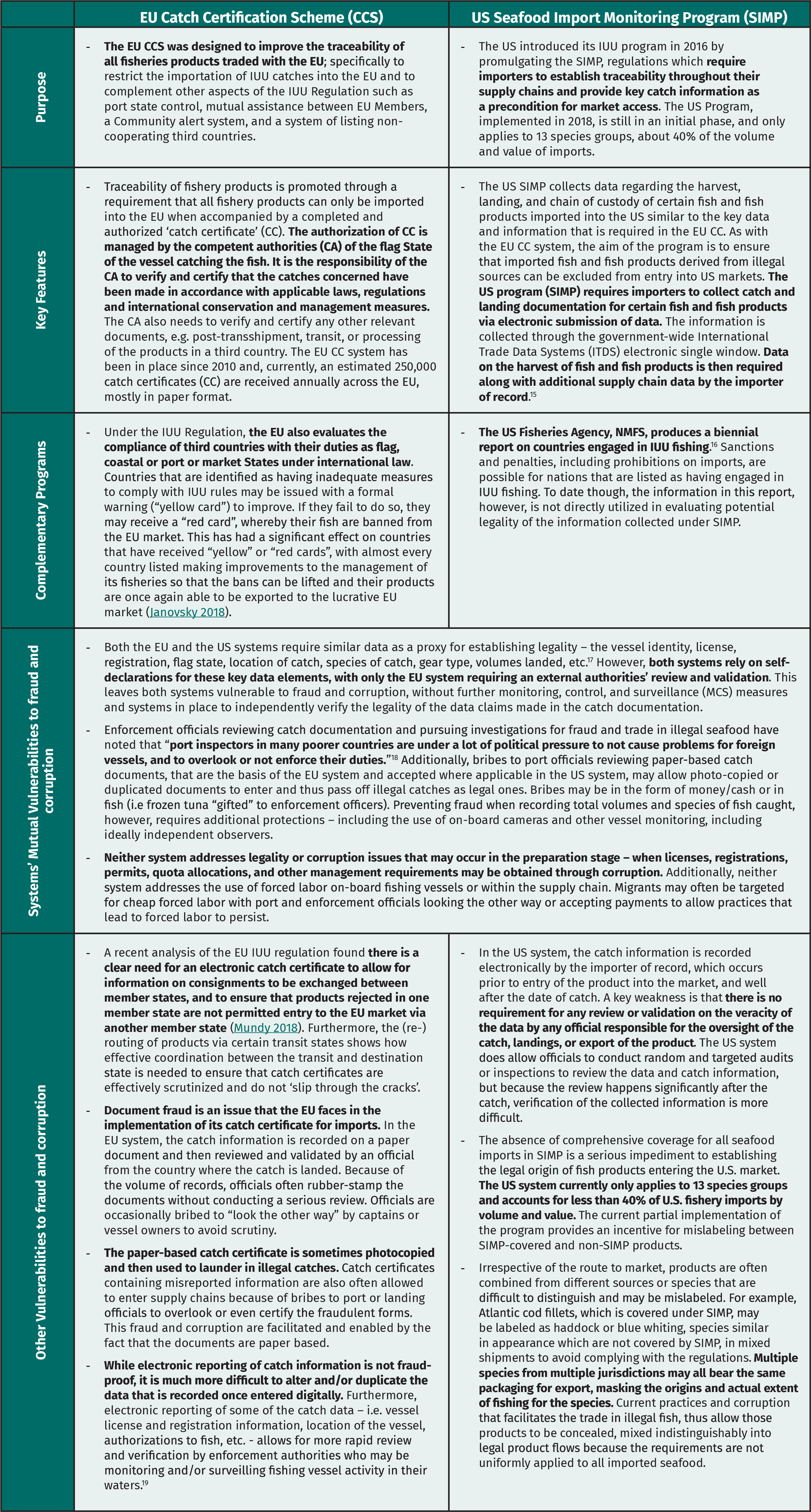 Detailed Strengths and Weaknesses of EU and US Transparency Requirements for Imported Seafood