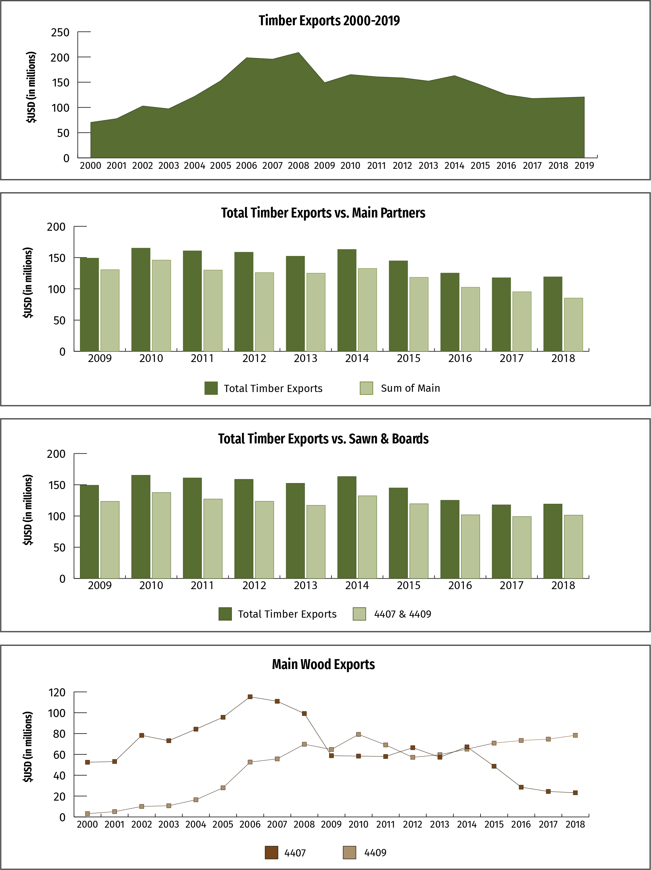 Figure 1: Timber Exports 2000-2019; Figure 2: Total Timber Exports vs. Main Partners; Figure 3: Total Timber Exports vs. Sawn & Boards; Figure 4: Main Wood Exports