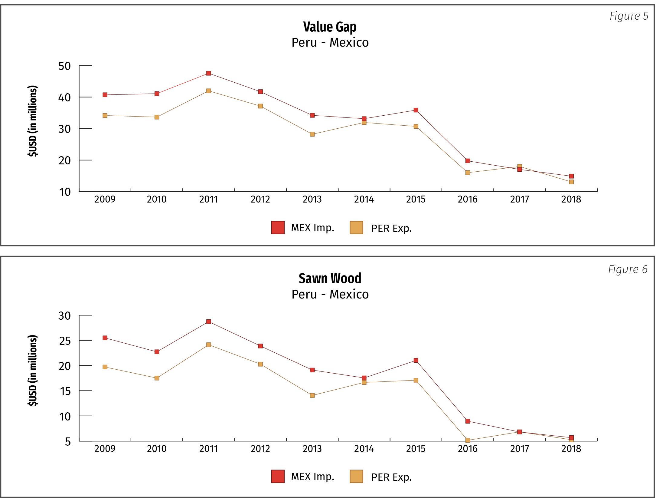 Figure 5: Value Gap Peru-Mexico; Figure 6: Sawn Wood Peru-Mexico