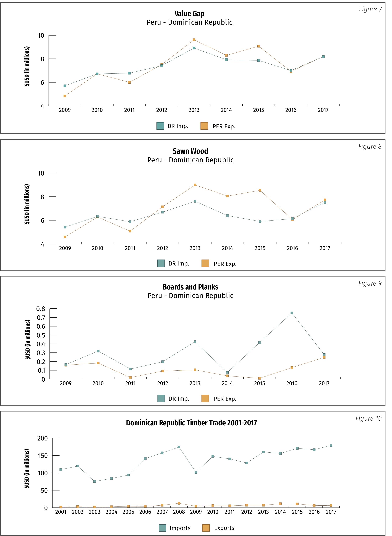 Figure 7: Value Gap Peru-Dominican Republic; Figure 8: Sawn Wood Peru-Dominican Republic; Figure 9: Boards and Planks Peru-Dominican Republic; Figue 10: Dominican Republic Timber Trade 2001-2017