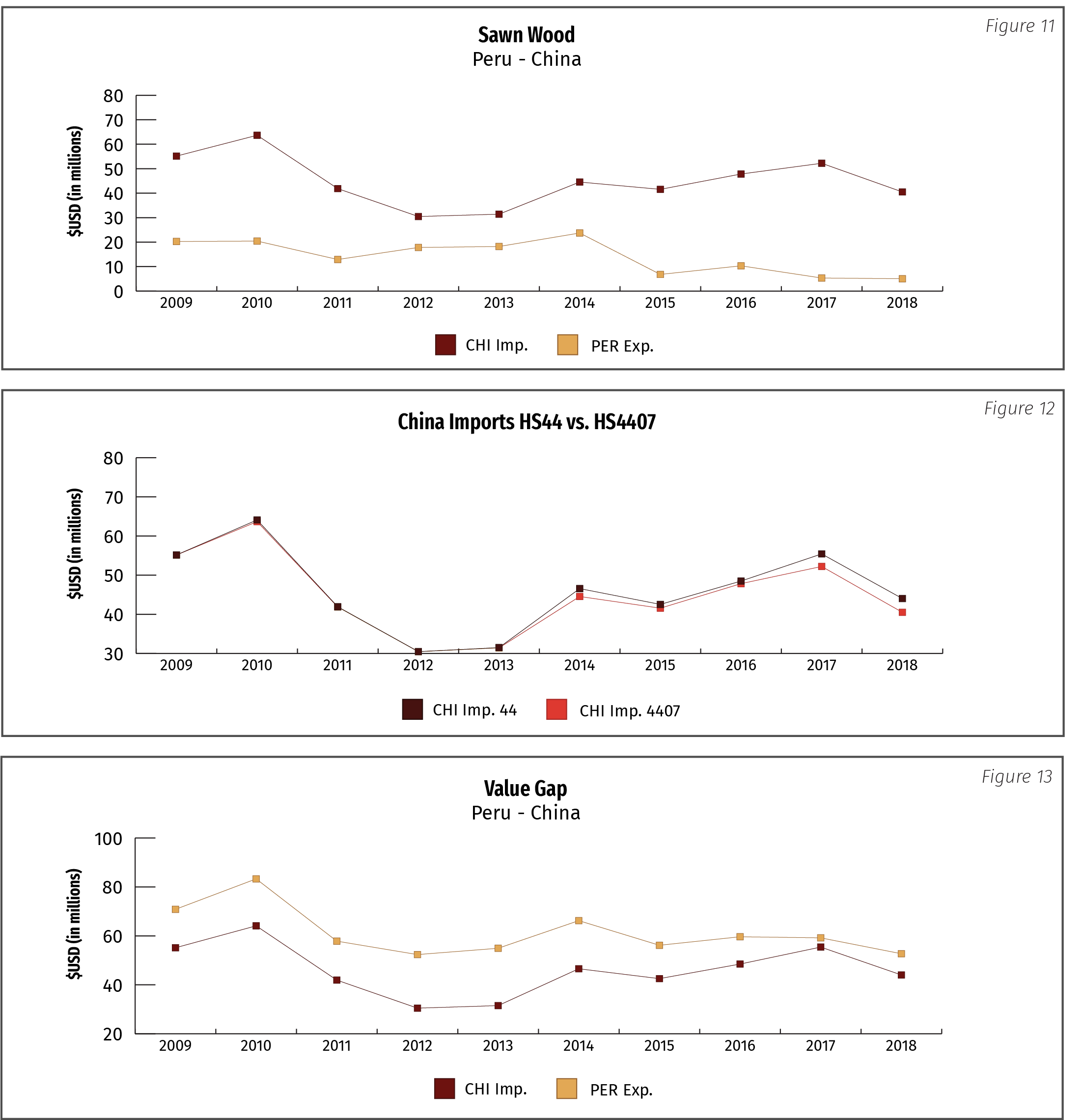Figure 11: Sawn Wood Peru-China; Figure 12: China Imports HS44 vs HS4407; Figure 13: Value Gap Peru-China
