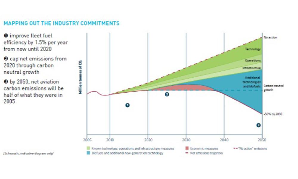 Slide biofuels